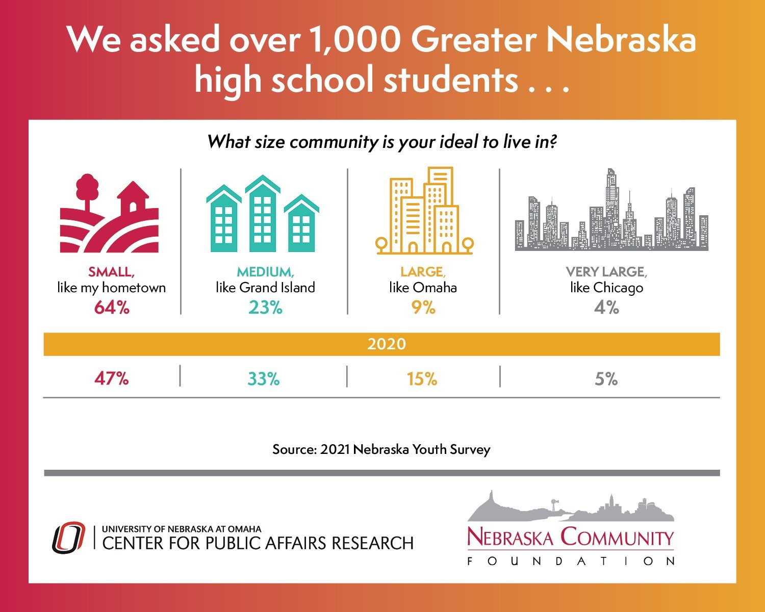 2021 Nebraska Youth Survey results indicate promising future for rural places